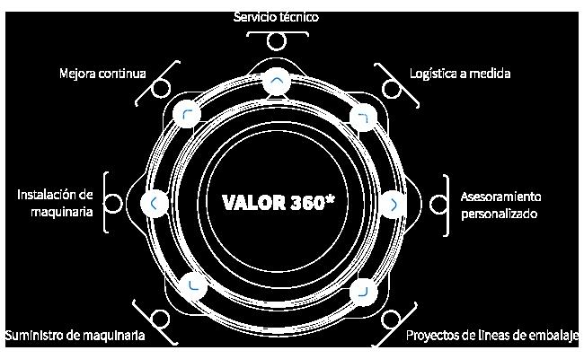 Valor 360